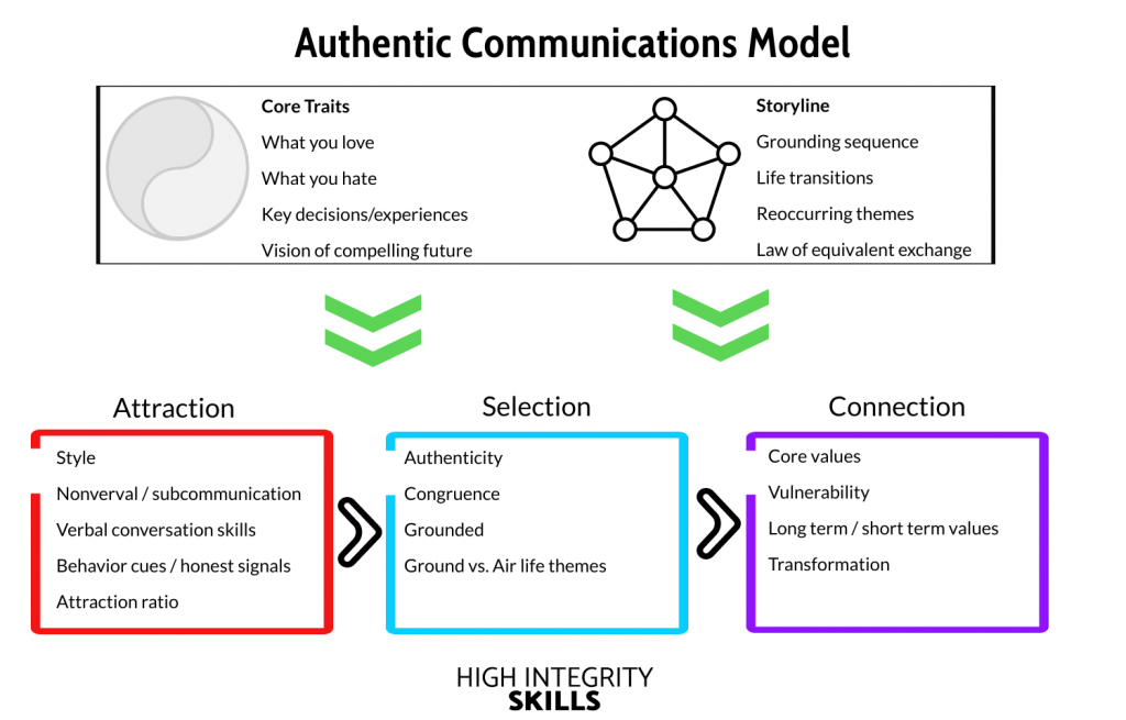 Authentic Communications Models