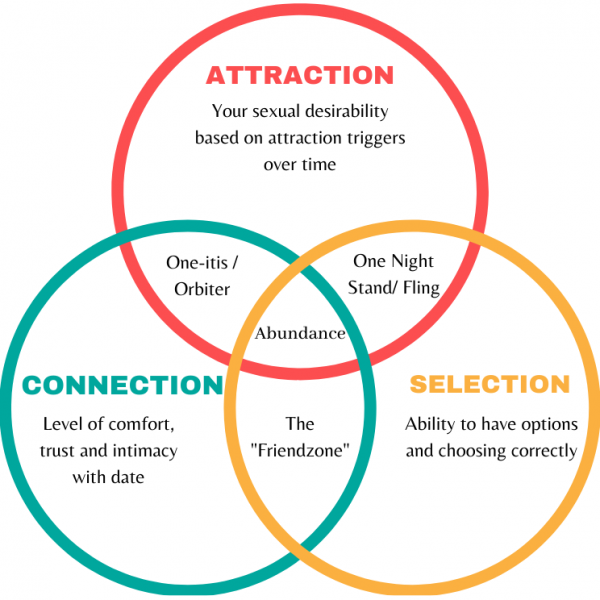 attraction connection selection