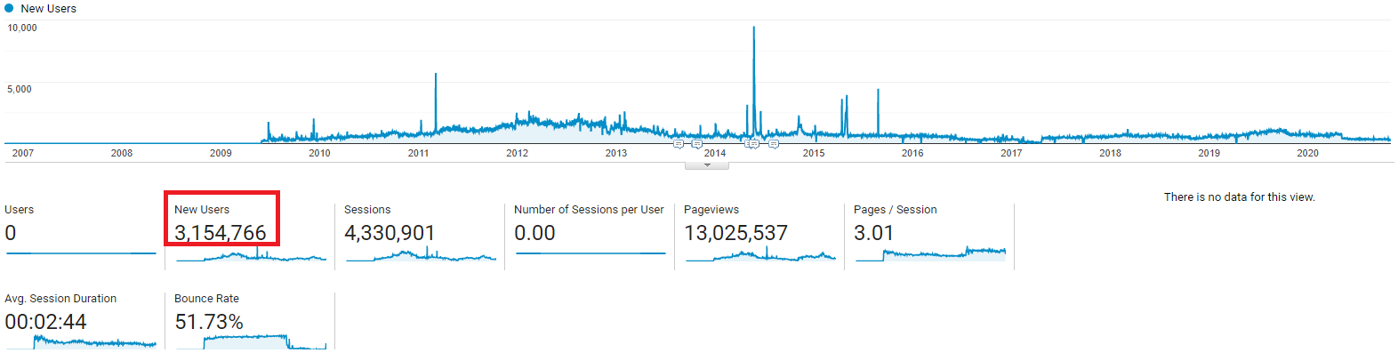 my user metrics - Copy